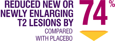 Reduced new or newly enlarging T2 lesions by 74% when compared with placebo